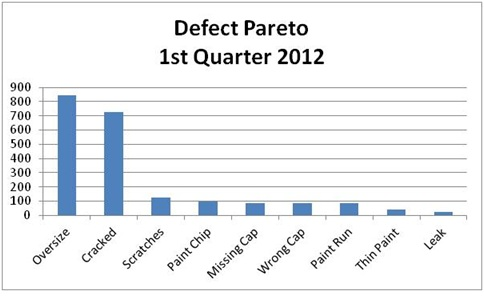 Simplified Data Analysis  Pareto And Trend Charting  Martin